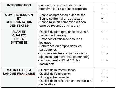 critères d'évaluation - synthèse